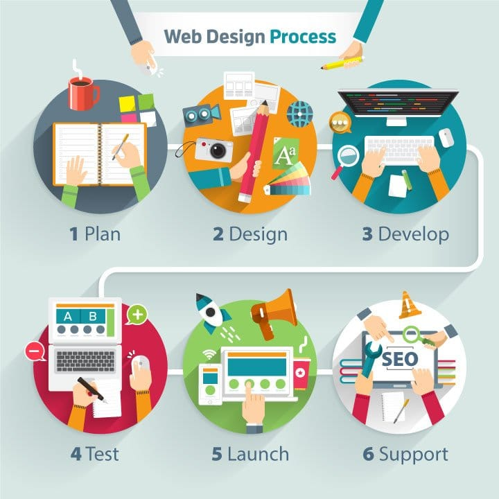 Website Designer-Developer Process