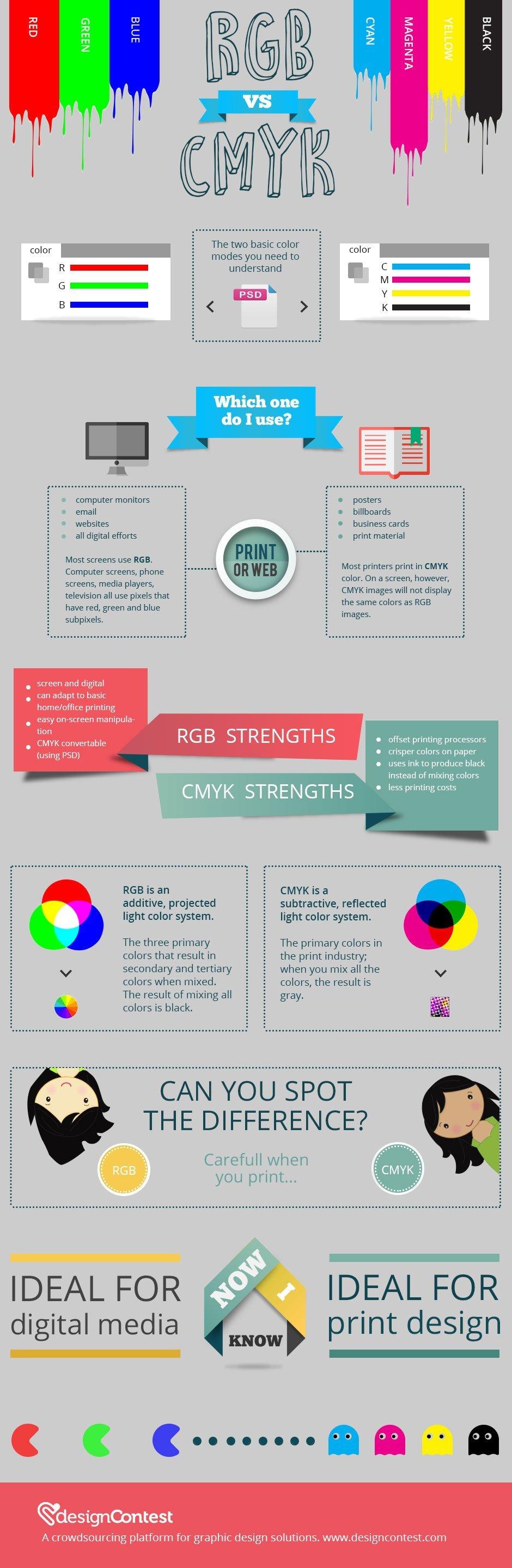 RGB vs CMYK color modes explained